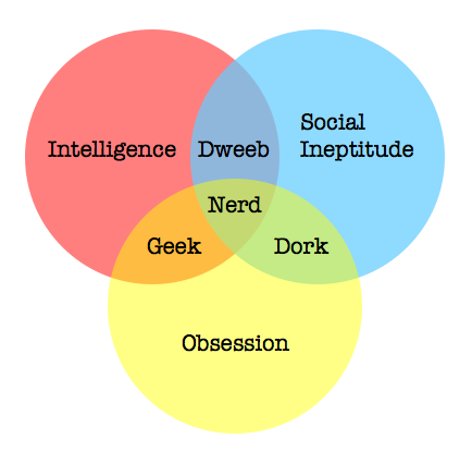 Robert L Peters Nerd Dork Geek Dweeb The Difference