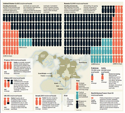 nuclear_weapons_by_country