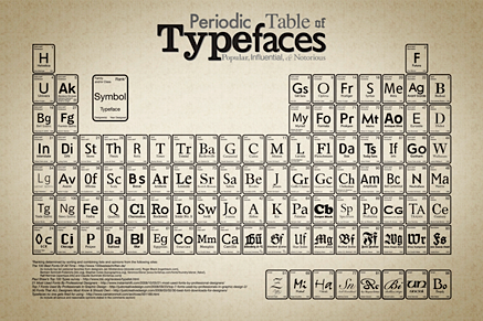 Robert l peters periodic table of typefaces periodic table of typefaces urtaz Images